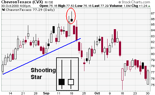 StockCharts - Shooting Star