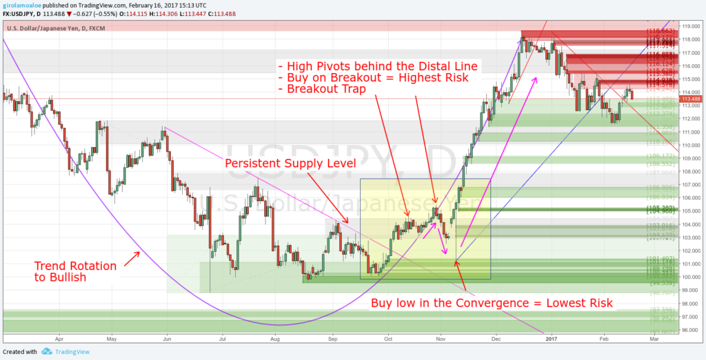 Supply and Demand in Forex - Breakout Trap and Persistent Level