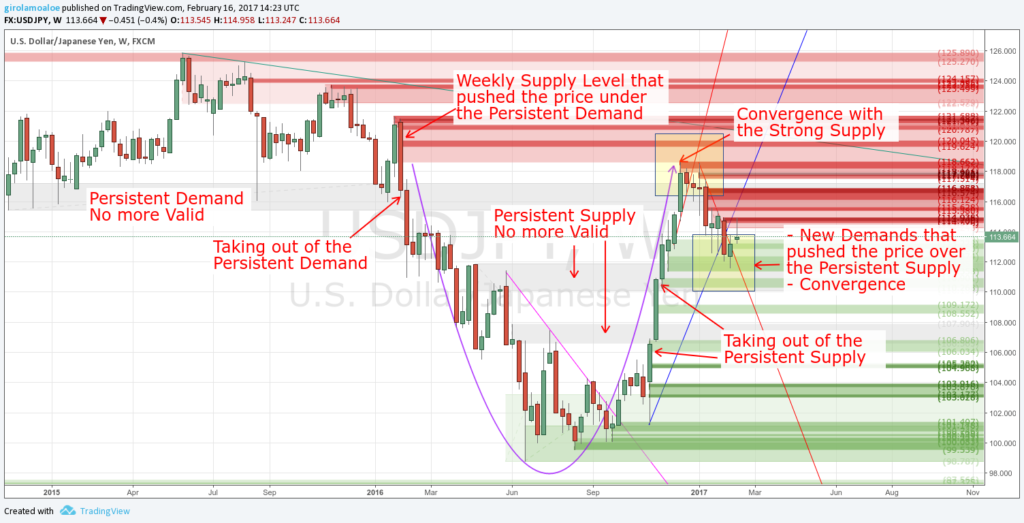 Supply and Demand in Forex - Persistent Level No More Valid and Opposition
