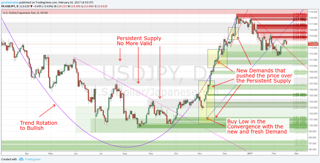 Supply and Demand in Forex - Persistent Level in a Trend Rotation