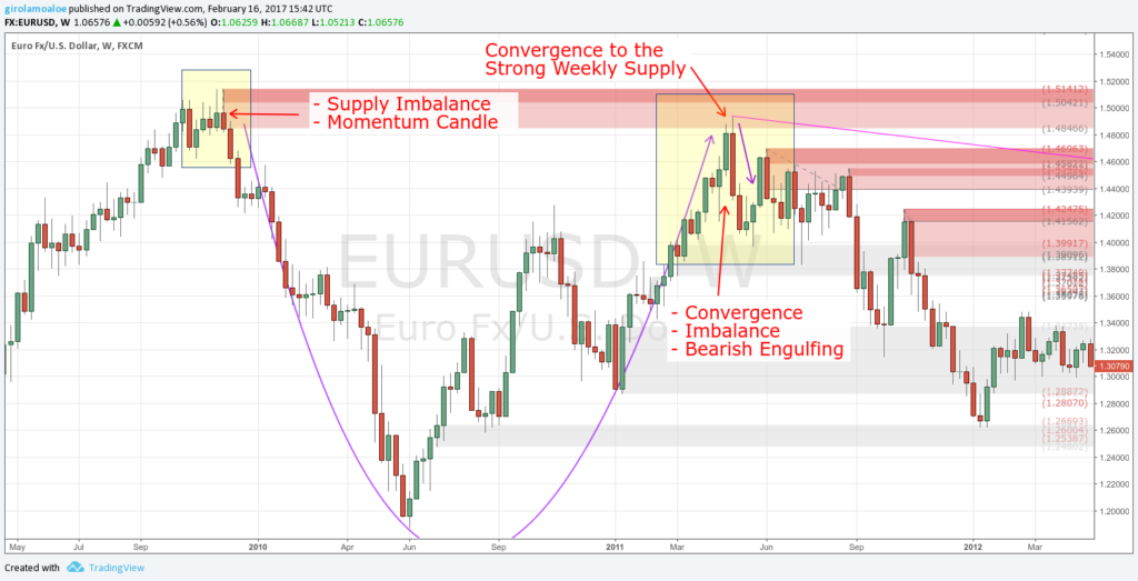Supply and Demand in Forex - Strong Imbalance