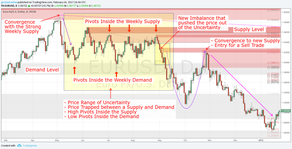 Supply and Demand in Forex - Uncertainty, and Pivot Inside the Level