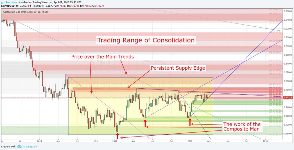 Wyckoff Trading Method - Trading Range