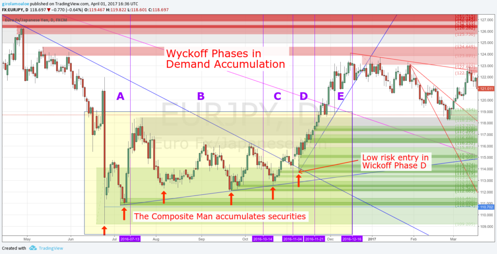 Wyckoff Trading Method - Wyckoff Phases in Demand Accumulation