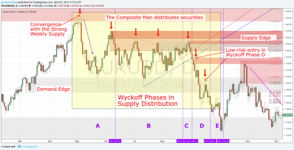 Wyckoff Trading Method - Wyckoff Phases in Supply Distribution