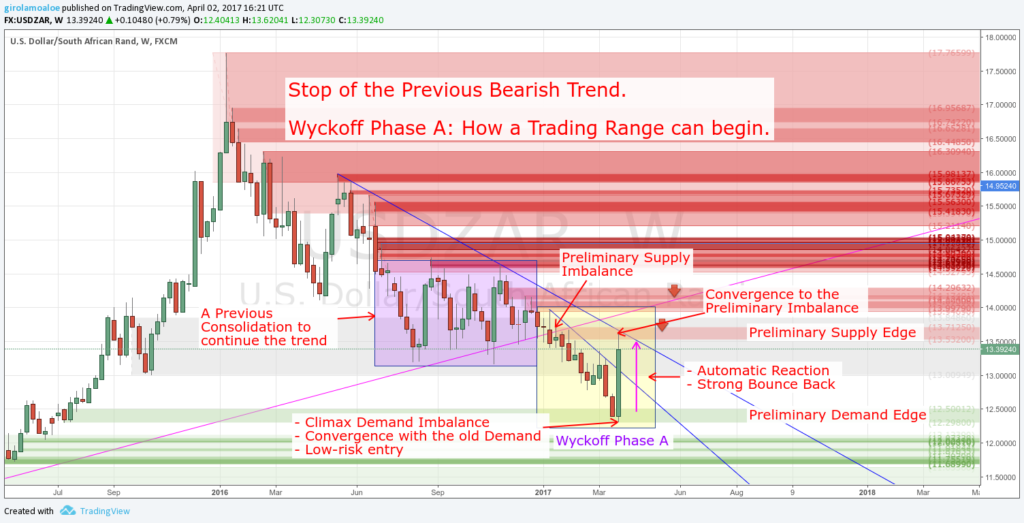 Wyckoff Trading Method - Wyckoff Phase A - Stop of the Previous Bearish Trend