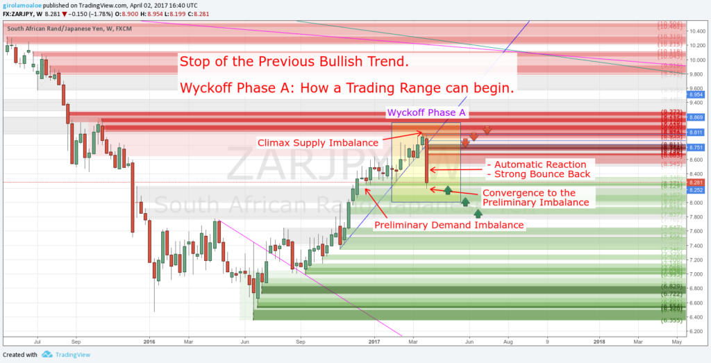 Wyckoff Trading Method - Wyckoff Phase A - Stop of the Previous Bullish Trend