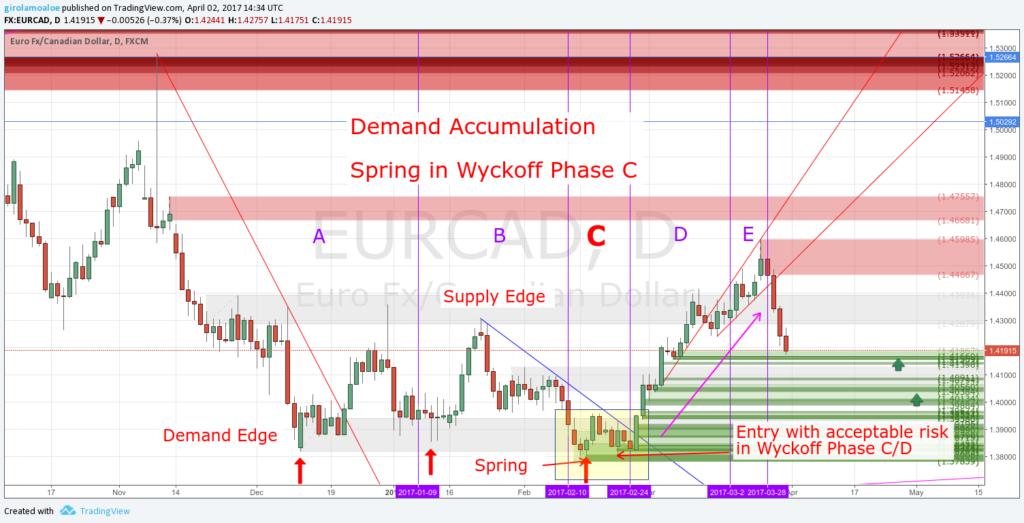 Wyckoff Trading Method - Wyckoff Phase C - Spring