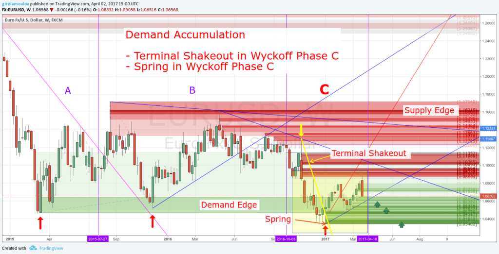 Wyckoff Trading Method - Wyckoff Phase C - Terminal Shakeout and Spring