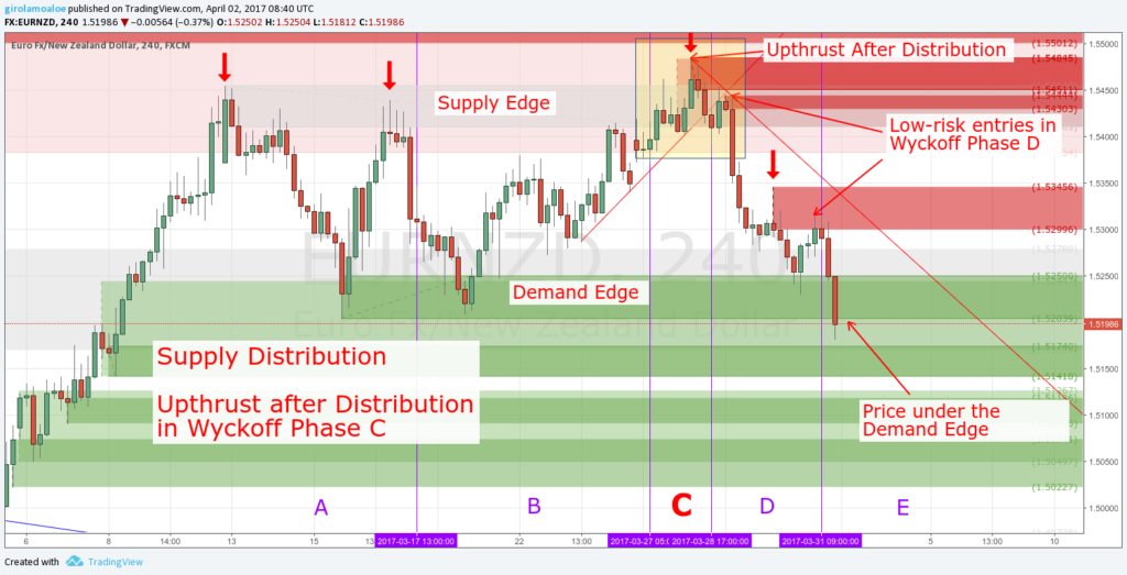 Wyckoff Trading Method - Wyckoff Phase C - Upthrust after Distribution
