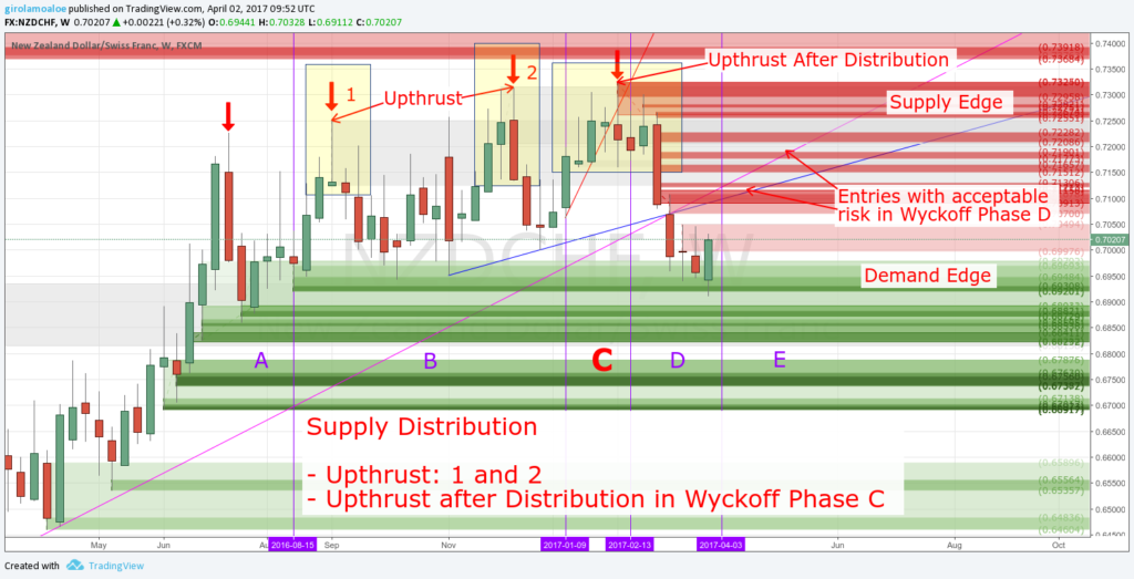 Wyckoff Trading Method - Wyckoff Phase C - Upthrust and Upthrust after Distribution