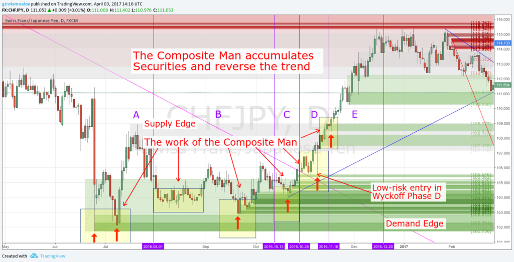 Wyckoff Trading Method - The Composite Man accumulates Securities