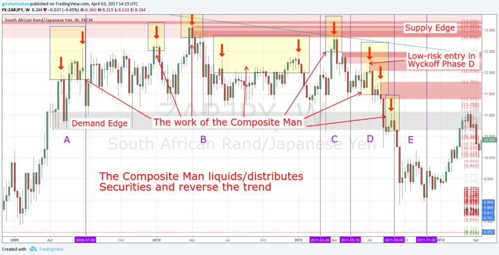 Wyckoff Trading Method - The Composite Man distributes Securities