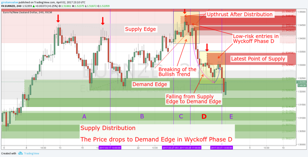 Wyckoff Trading Method - Wyckoff Phase D - The price drops to Demand Edge