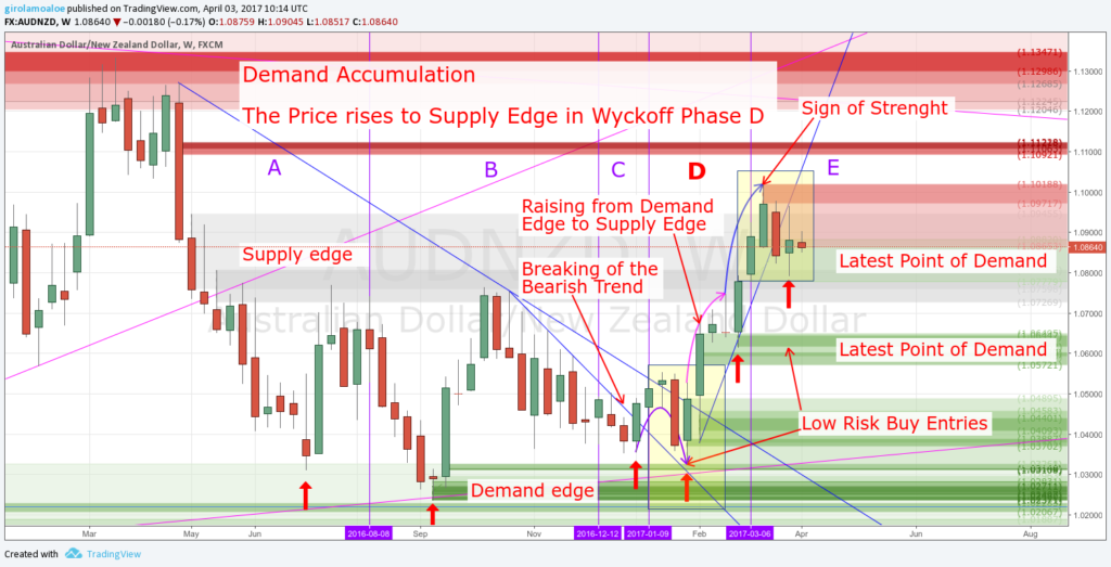 Wyckoff Trading Method - Wyckoff Phase D - The Price rises to Supply Edge