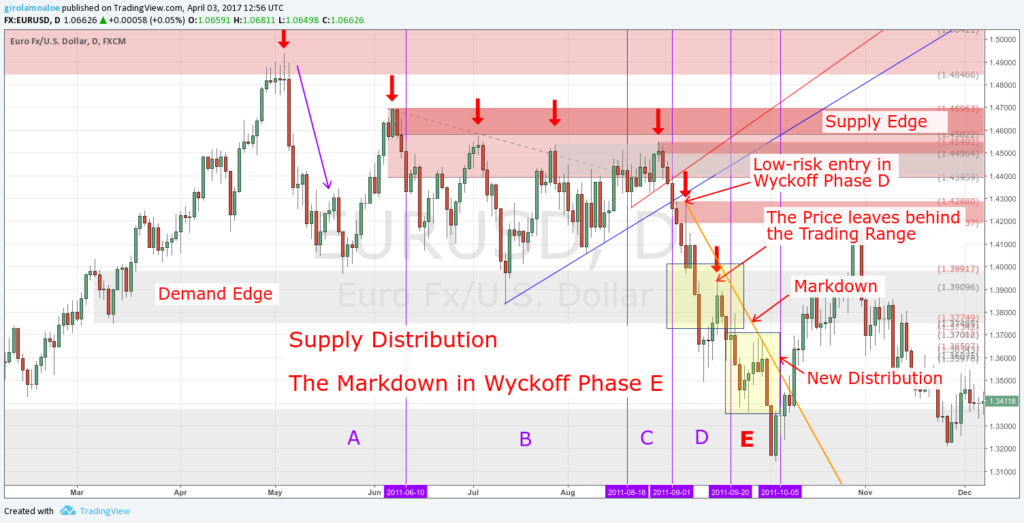 Wyckoff Trading Method - Wyckoff Phase E - The Markdown