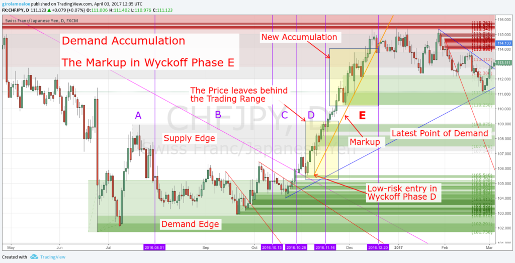 Wyckoff Trading Method - Wyckoff Phase E - The Markup