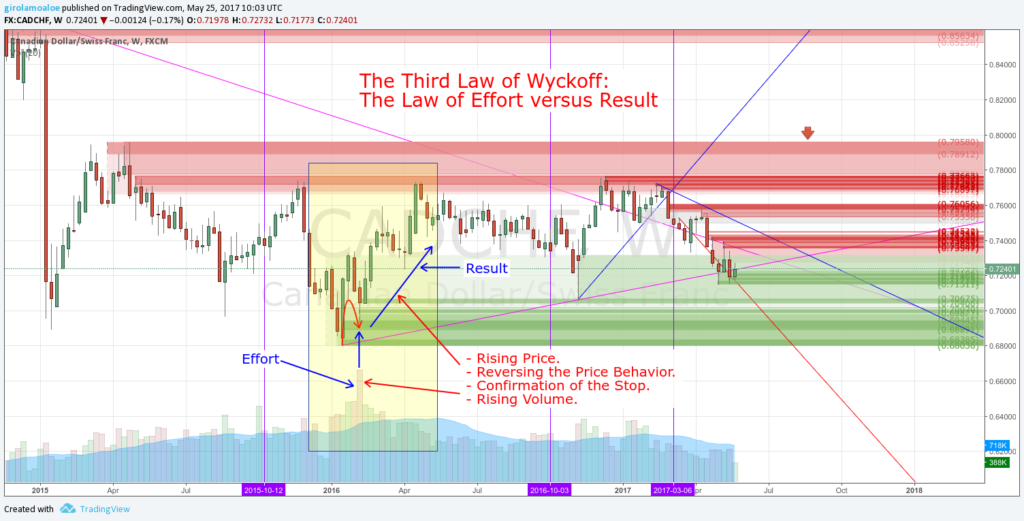 The Third Law of Wyckoff: The Law of Effort versus Result - How to use Volume in Trading