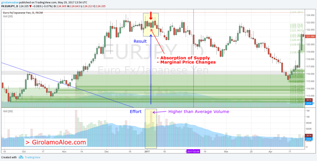 Absorption of Supply and Marginal Price Changes - How to use Volume in Trading