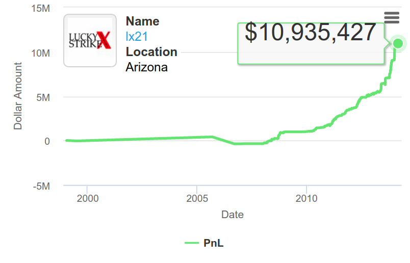 Stocks and Forex Trading Success Stories - Greg Sciabica passed $10 Million in 2014