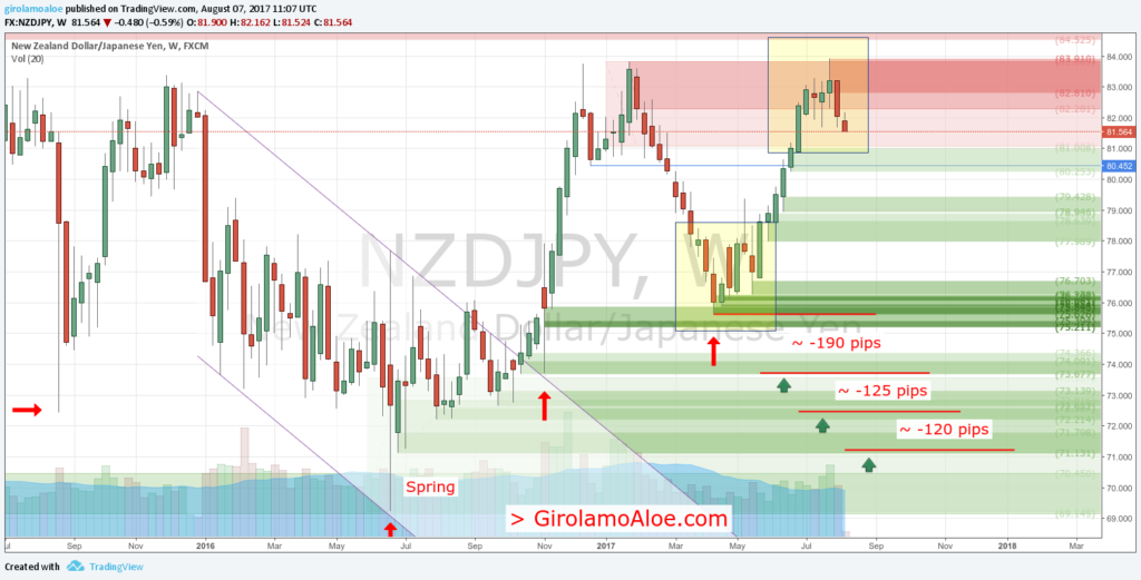 Forex Trading Success Stories - NZDJPY - Weekly - Latest points of demand
