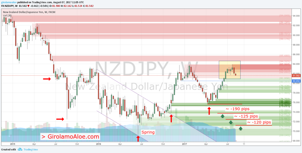Forex Trading Success Stories - NZDJPY - Weekly - Spring