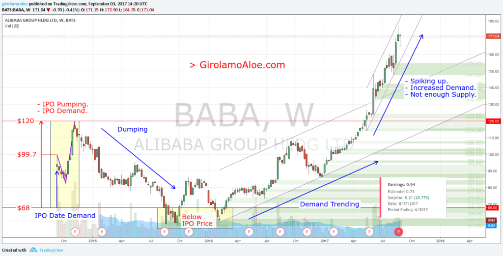 Upcoming IPO in Share Market - BABA Weekly Chart
