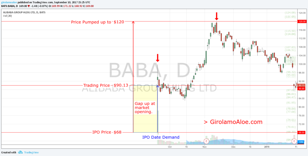 Upcoming IPO in Share Market - BABA - IPO Gap at market opening