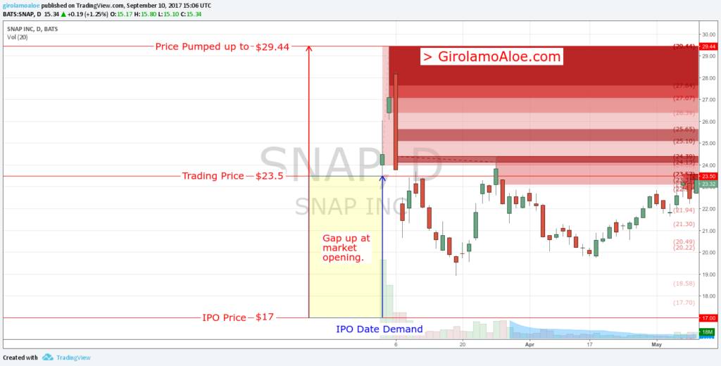 Upcoming IPO in Share Market - SNAP - IPO Gap at market opening