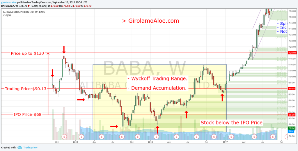 Upcoming IPO in Share Market - BABA - Wyckoff Trading Range - Demand Accumulation