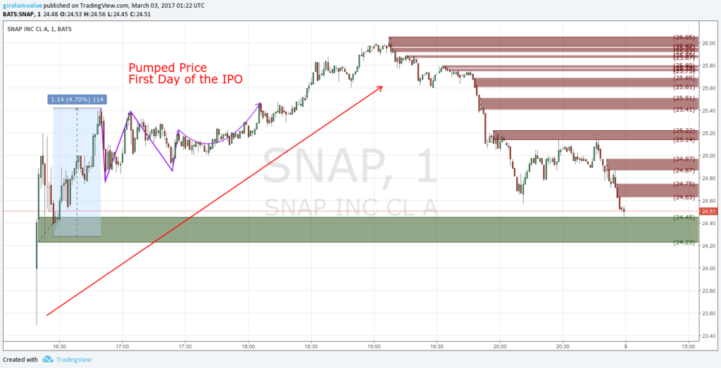 Upcoming IPO in Share Market - SNAP - IPO Listing Date - The First Sales