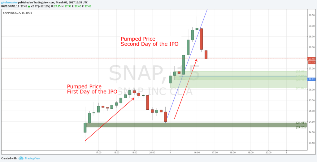 Upcoming IPO in Share Market - SNAP - IPO Second Day - Rising to the Top